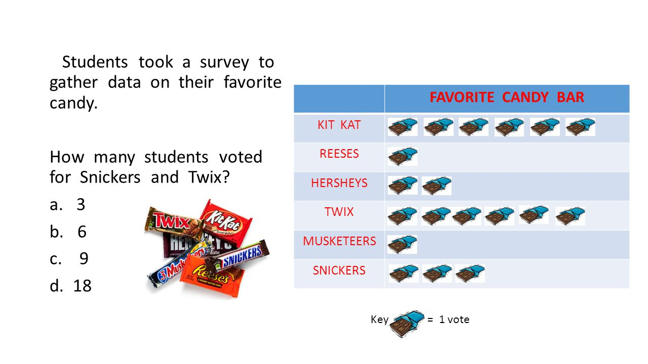 Students took a survey to gather data on their favorite candy.