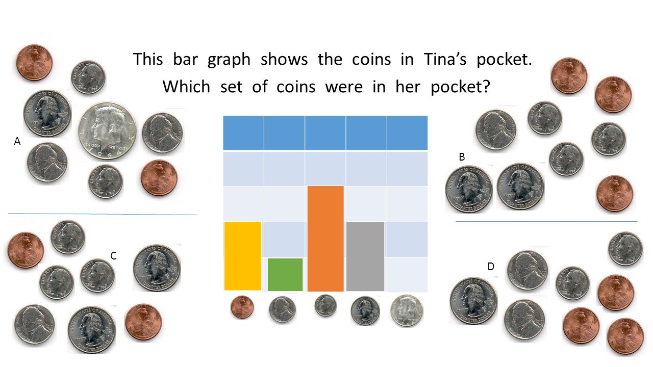This bar graph shows the coins in Tina's pocket. Which set of coins were in her pocket A B C D