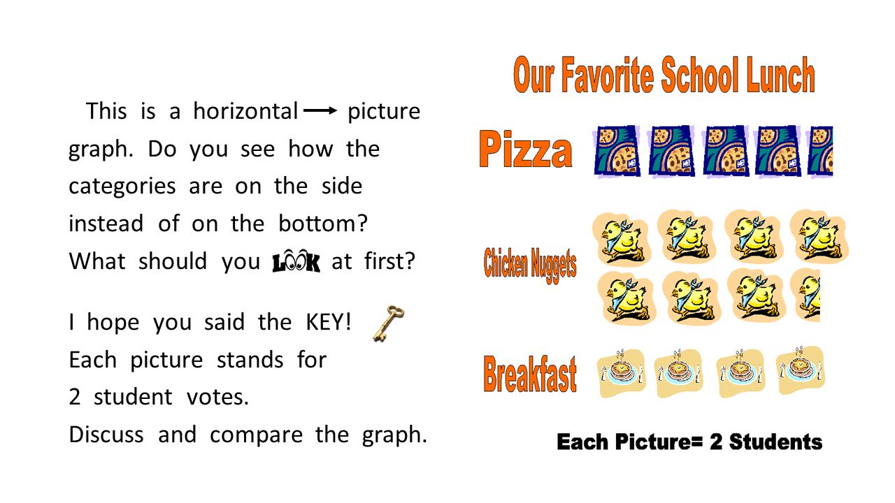 This is a horizontal picture graph.