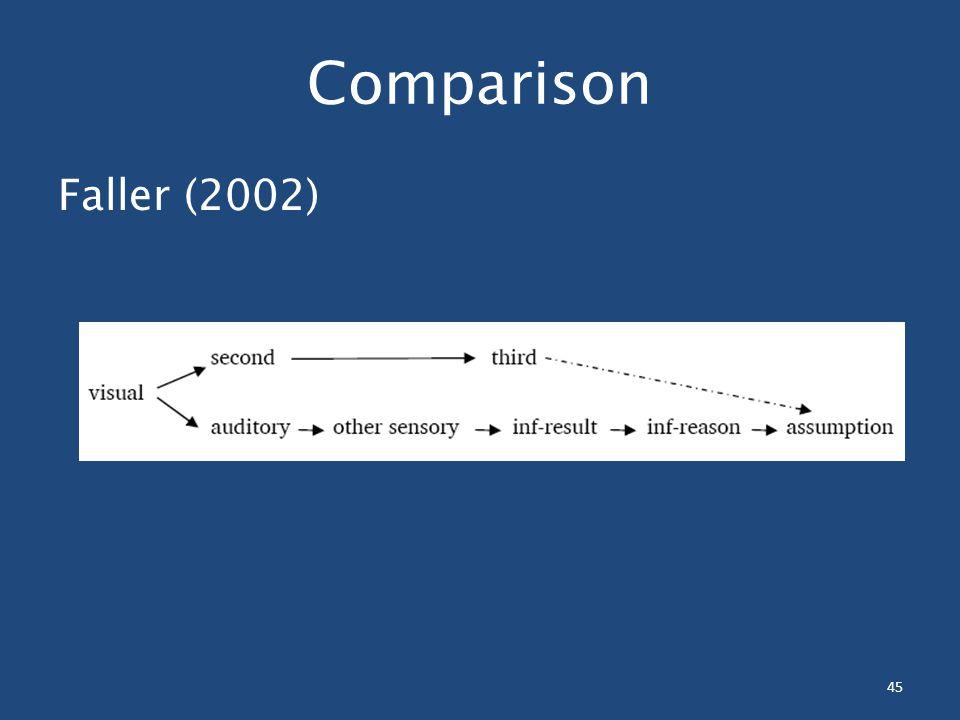 45 Comparison Faller (2002)