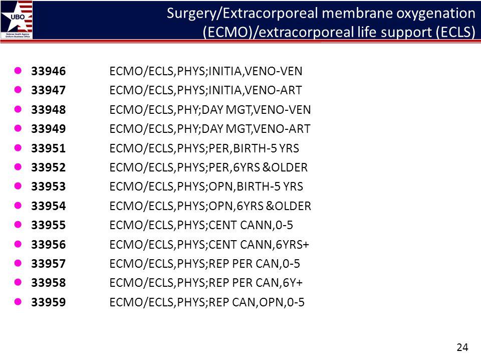 Surgery/Extracorporeal membrane oxygenation (ECMO)/extracorporeal life support (ECLS) ● 33946ECMO/ECLS,PHYS;INITIA,VENO-VEN ● 33947ECMO/ECLS,PHYS;INIT