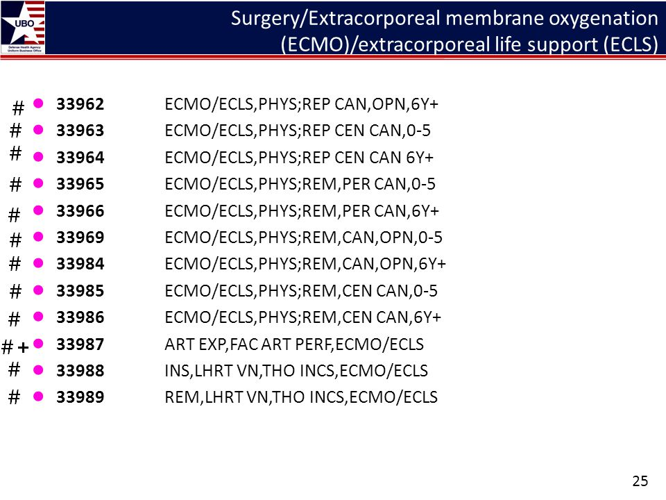 Surgery/Extracorporeal membrane oxygenation (ECMO)/extracorporeal life support (ECLS) ● 33962ECMO/ECLS,PHYS;REP CAN,OPN,6Y+ ● 33963ECMO/ECLS,PHYS;REP