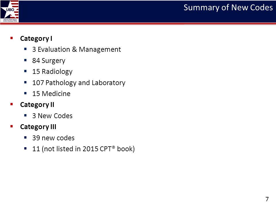 Summary of New Codes  Category I  3 Evaluation & Management  84 Surgery  15 Radiology  107 Pathology and Laboratory  15 Medicine  Category II 
