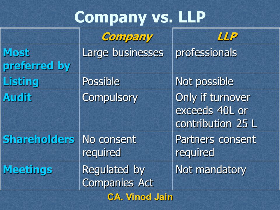 CA. Vinod Jain Company vs. LLP CompanyLLP Capital Requirement 1 Lac for Pvt. & 5 Lacs for Public Ltd. Cos. Contribution as per LLPA Directors Identity