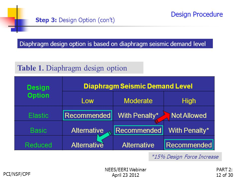 PCI/NSF/CPF PART 2: 12 of 30 NEES/EERI Webinar April 23 2012 Design Option Diaphragm Seismic Demand Level LowModerateHigh ElasticRecommendedWith Penalty*Not Allowed BasicAlternativeRecommendedWith Penalty* ReducedAlternative Recommended Design Procedure Table 1.