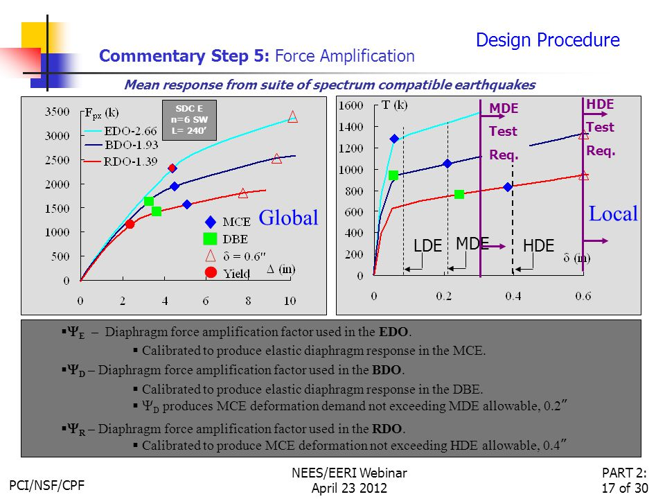 PCI/NSF/CPF PART 2: 17 of 30 NEES/EERI Webinar April 23 2012 Local   E – Diaphragm force amplification factor used in the EDO.
