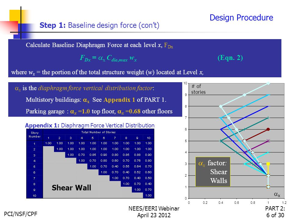 PCI/NSF/CPF PART 2: 6 of 30 NEES/EERI Webinar April 23 2012 Design Procedure Step 1: Baseline design force (con't) Calculate Baseline Diaphragm Force at each level x, F Dx F Dx =  x C dia,max w x (Eqn.
