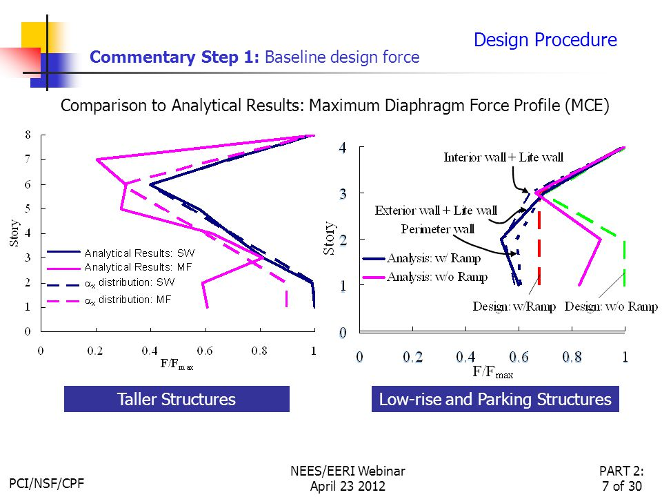 PCI/NSF/CPF PART 2: 7 of 30 NEES/EERI Webinar April 23 2012 Design Procedure Commentary Step 1: Baseline design force Comparison to Analytical Results: Maximum Diaphragm Force Profile (MCE) Taller Structures Low-rise and Parking Structures