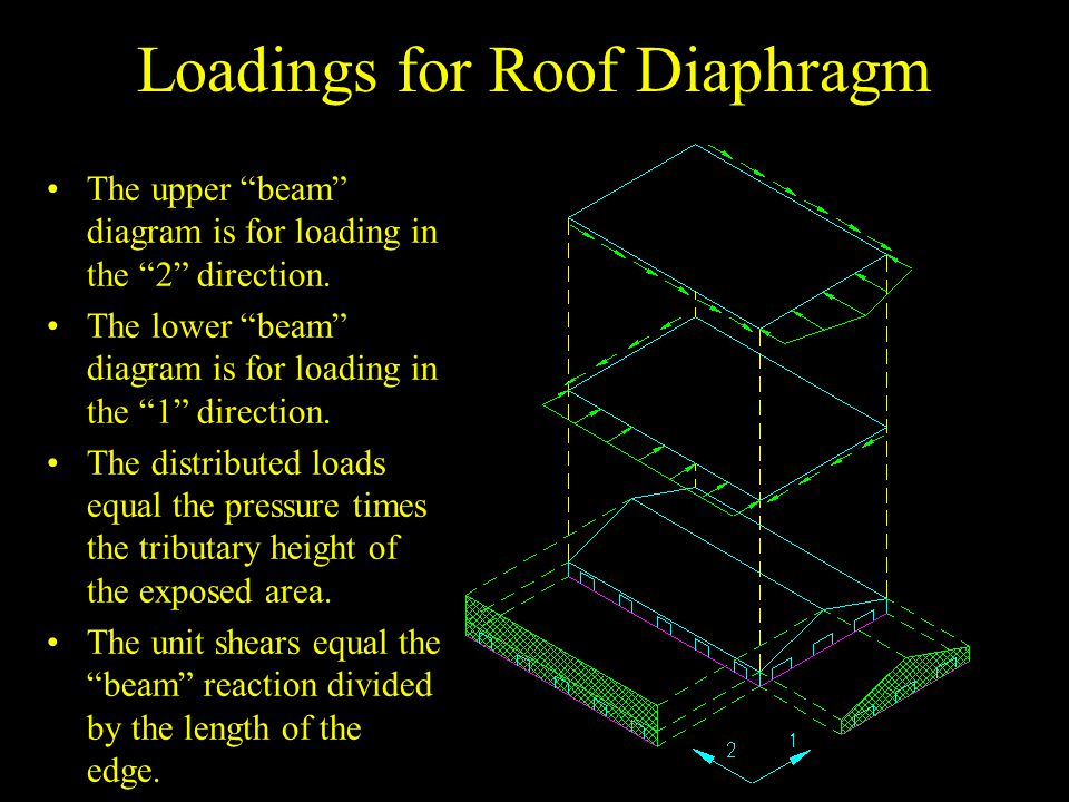 Loadings for Floor Diaphragm Note that the unit shears at the ends of the diaphragm are the result of the interaction with the shear walls that are providing lateral support for the diaphragm.