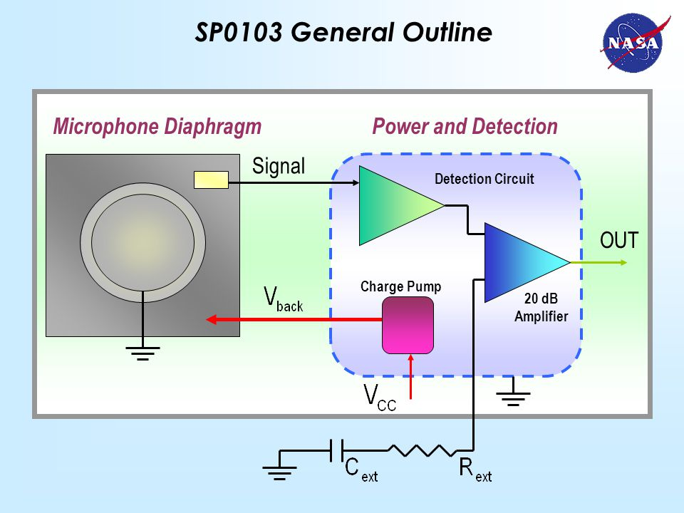 SP0103 General Outline Signal OUT Charge Pump Detection Circuit 20 dB Amplifier Microphone DiaphragmPower and Detection