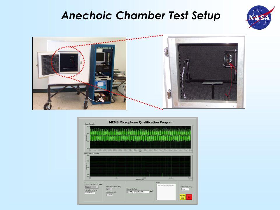 Anechoic Chamber Test Setup