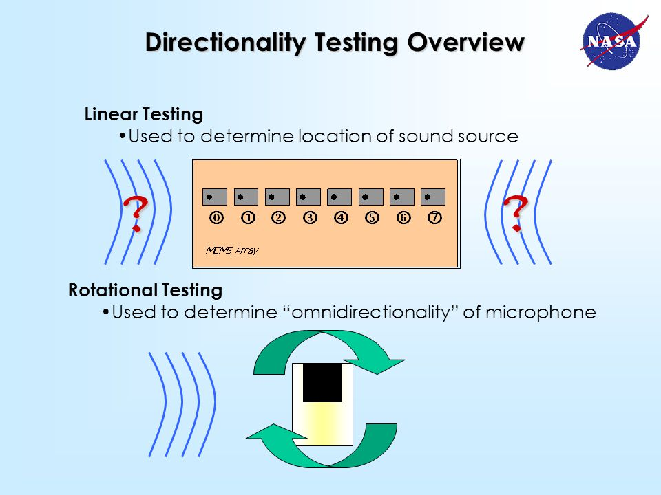 Linear Testing Used to determine location of sound source Directionality Testing Overview Rotational Testing Used to determine omnidirectionality of microphone .