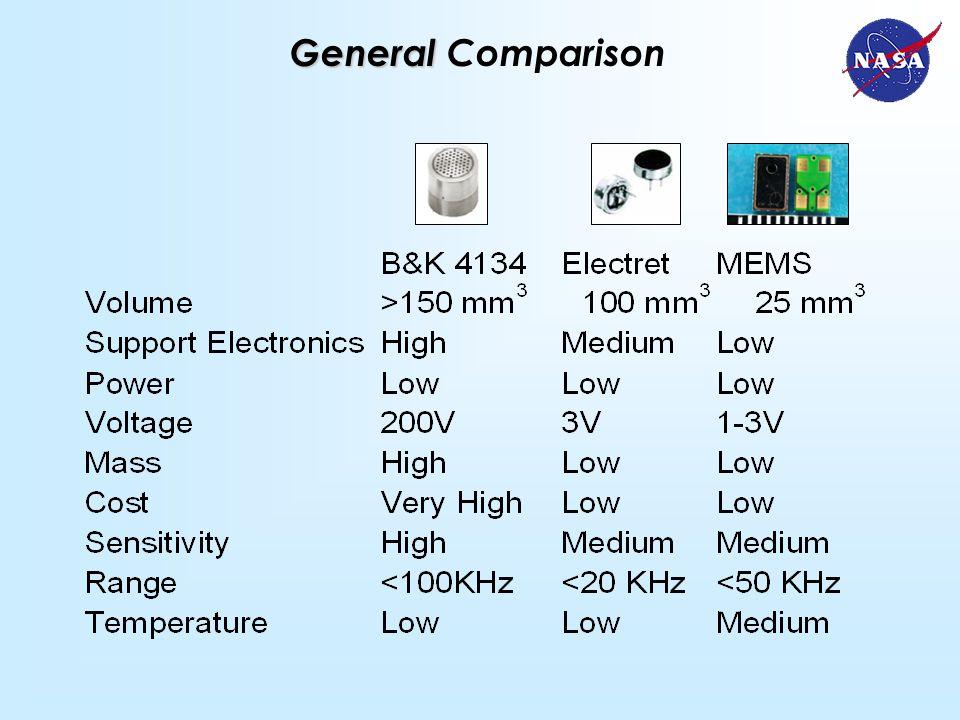 General General Comparison