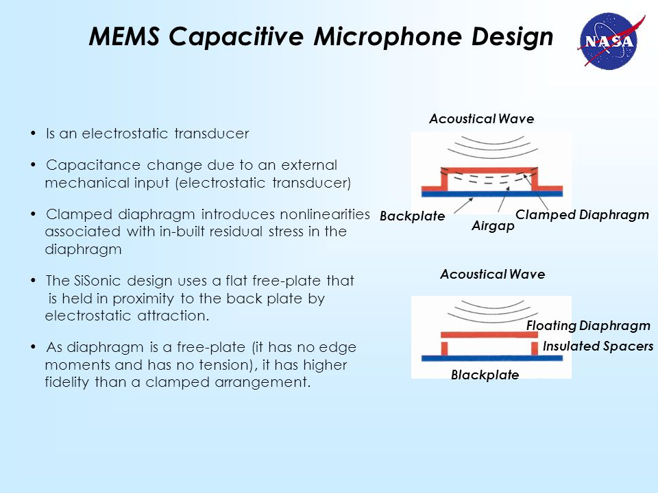 MEMS Capacitive Microphone Design Acoustical Wave Clamped Diaphragm Backplate Airgap Acoustical Wave Insulated Spacers Floating Diaphragm Blackplate Is an electrostatic transducer Capacitance change due to an external mechanical input (electrostatic transducer) Clamped diaphragm introduces nonlinearities associated with in-built residual stress in the diaphragm The SiSonic design uses a flat free-plate that is held in proximity to the back plate by electrostatic attraction.