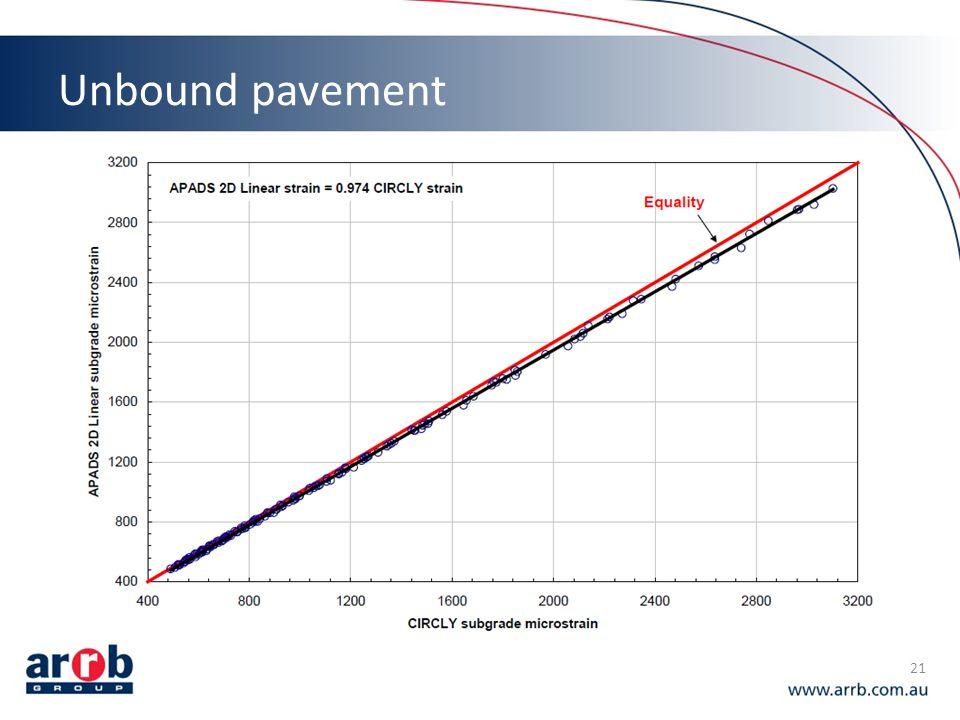 Unbound pavement 21