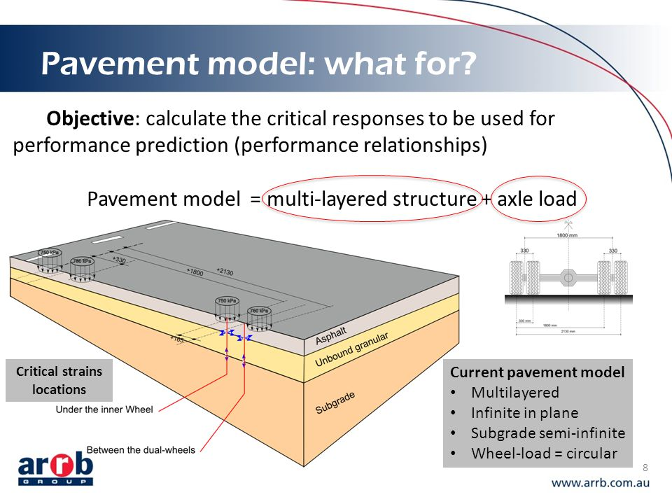 Pavement model: what for? 8 Objective: calculate the critical responses to be used for performance prediction (performance relationships) Pavement mod