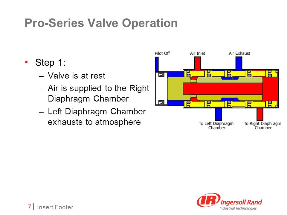 Insert Footer 7 Pro-Series Valve Operation Step 1: –Valve is at rest –Air is supplied to the Right Diaphragm Chamber –Left Diaphragm Chamber exhausts