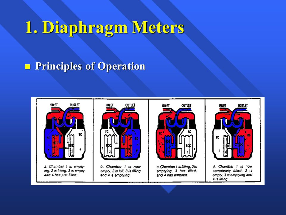 1. Diaphragm Meters n Principles of Operation