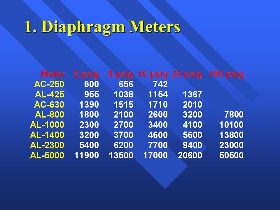 1. Diaphragm Meters