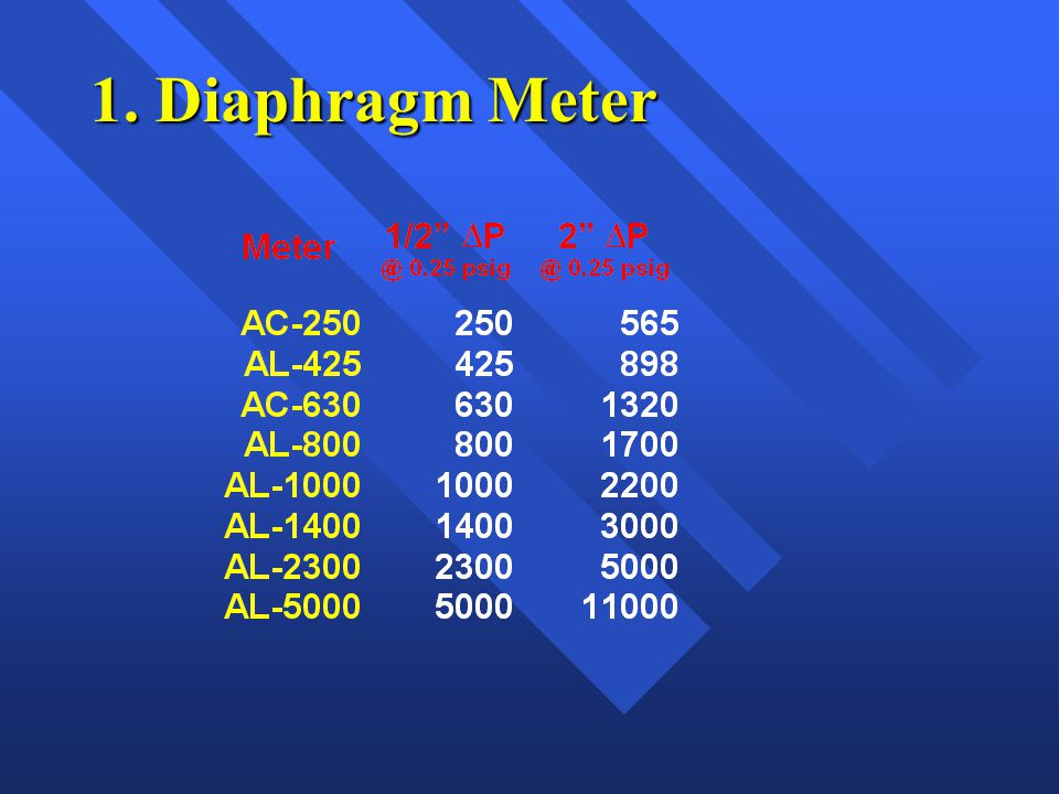 1. Diaphragm Meter