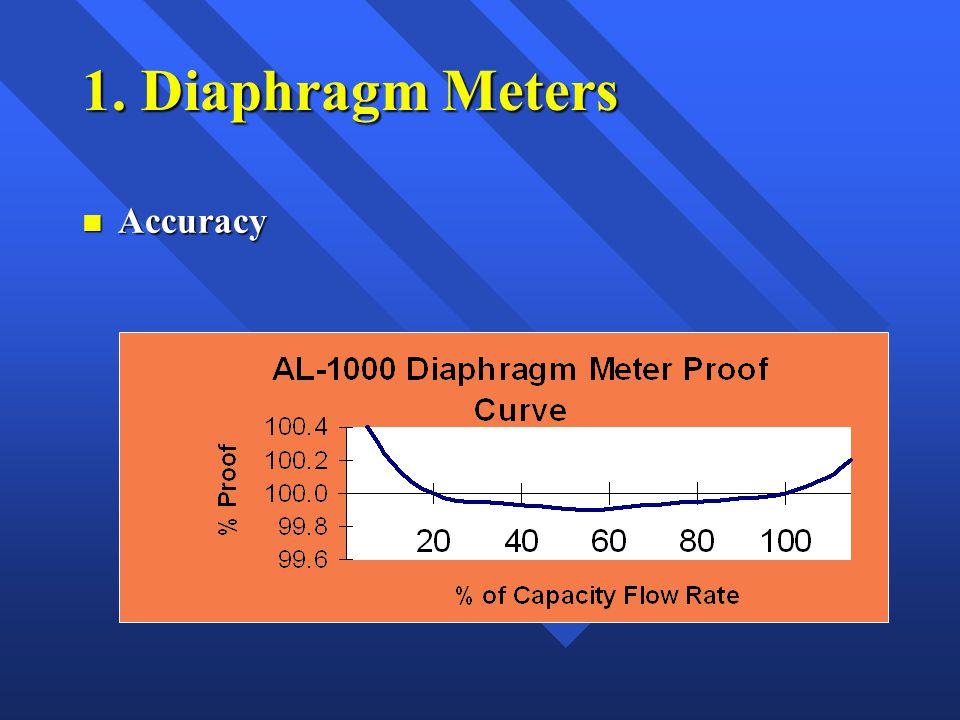 1. Diaphragm Meters n Accuracy