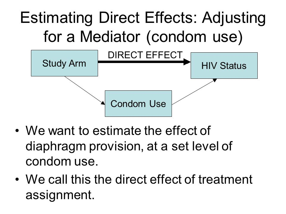 Estimating Direct Effects: Adjusting for a Mediator (condom use) We want to estimate the effect of diaphragm provision, at a set level of condom use.