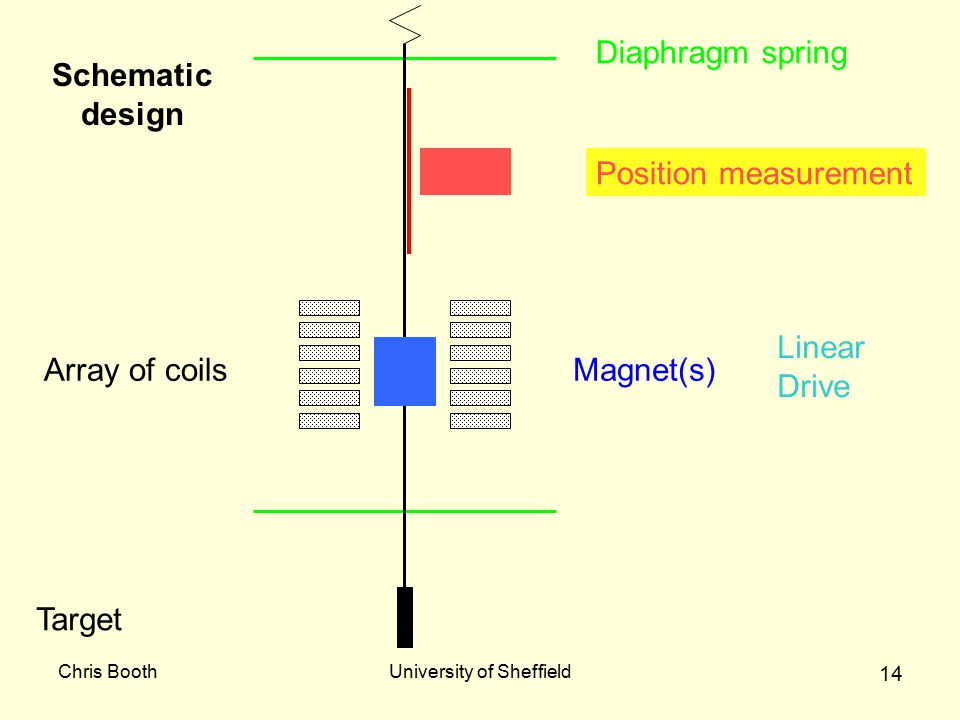 Chris BoothUniversity of Sheffield 14 Diaphragm spring Target Array of coilsMagnet(s) Position measurement Schematic design Linear Drive