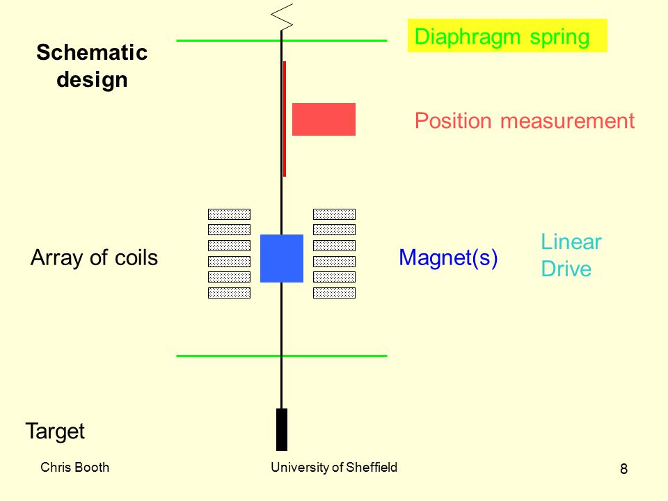 Chris BoothUniversity of Sheffield 8 Diaphragm spring Target Array of coilsMagnet(s) Position measurement Schematic design Linear Drive