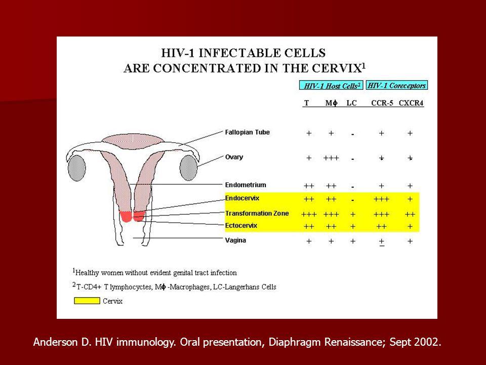 Anderson D. HIV immunology. Oral presentation, Diaphragm Renaissance; Sept 2002.