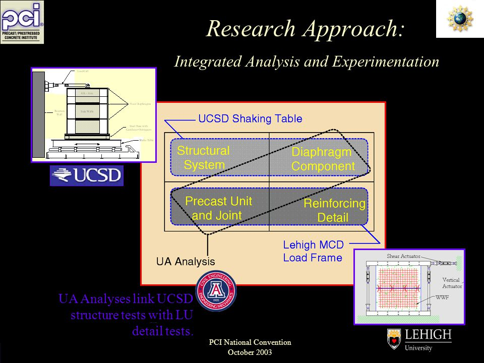 Engineering Research Center PCI National Convention October 2003 Research Approach: Integrated Analysis and Experimentation UA Analyses link UCSD stru