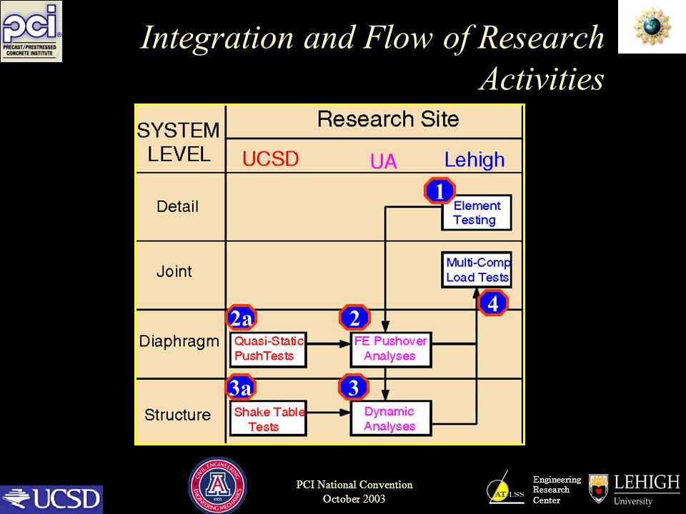 Engineering Research Center PCI National Convention October 2003 Integration and Flow of Research Activities 1 2 3 2a 3a 4