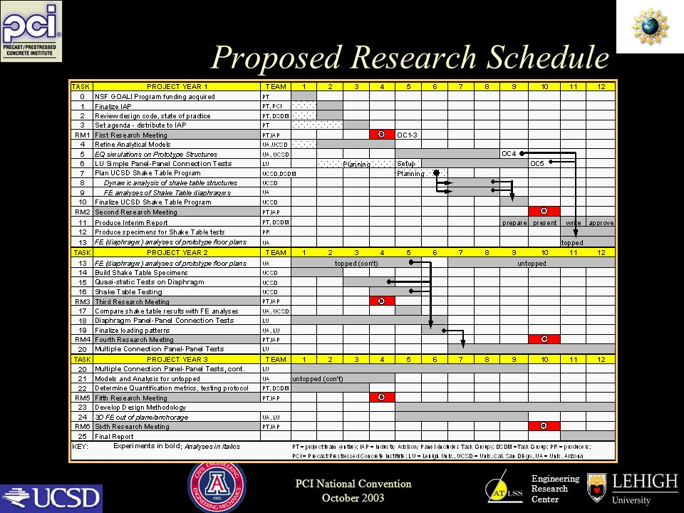 Engineering Research Center PCI National Convention October 2003 Proposed Research Schedule