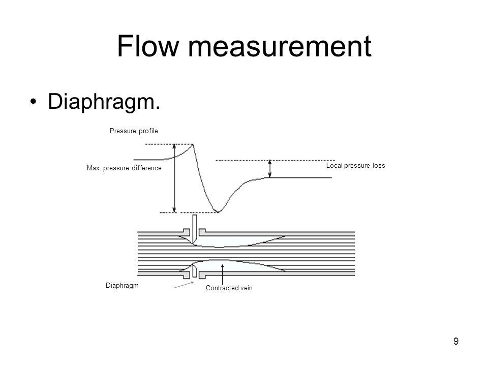 9 Flow measurement Diaphragm. Pressure profile Local pressure loss Diaphragm Contracted vein Max.
