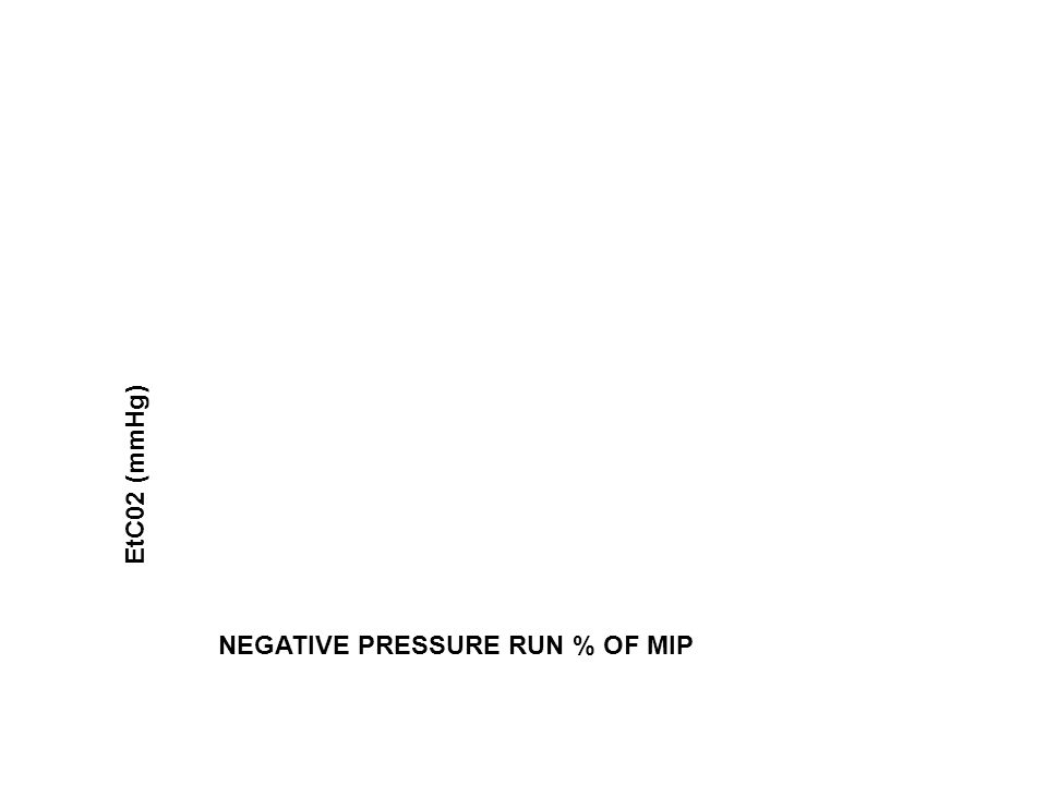 NEGATIVE PRESSURE RUN % OF MIP EtC02 (mmHg)