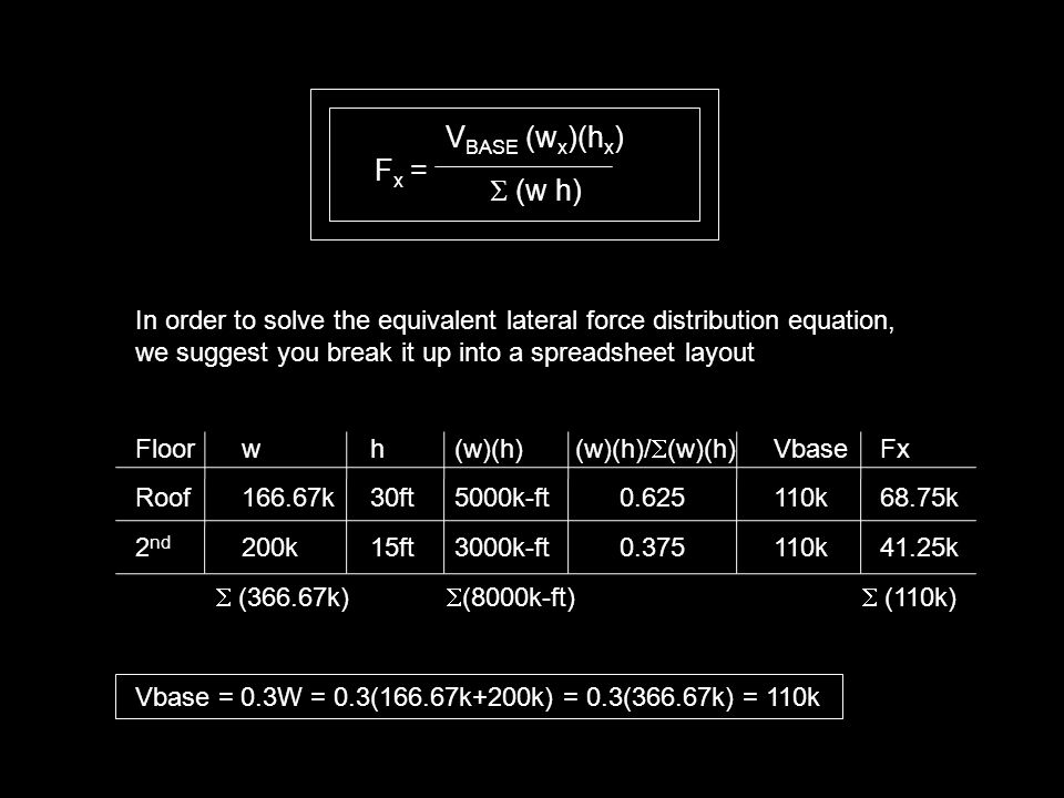 F x = V BASE (w x )(h x )  (w h) In order to solve the equivalent lateral force distribution equation, we suggest you break it up into a spreadsheet layout Floorw h(w)(h) (w)(h)/  (w)(h)VbaseFx Roof166.67k 30ft5000k-ft 0.625110k68.75k 2 nd 200k 15ft3000k-ft 0.375110k41.25k  (366.67k)  (8000k-ft)  (110k) Vbase = 0.3W = 0.3(166.67k+200k) = 0.3(366.67k) = 110k