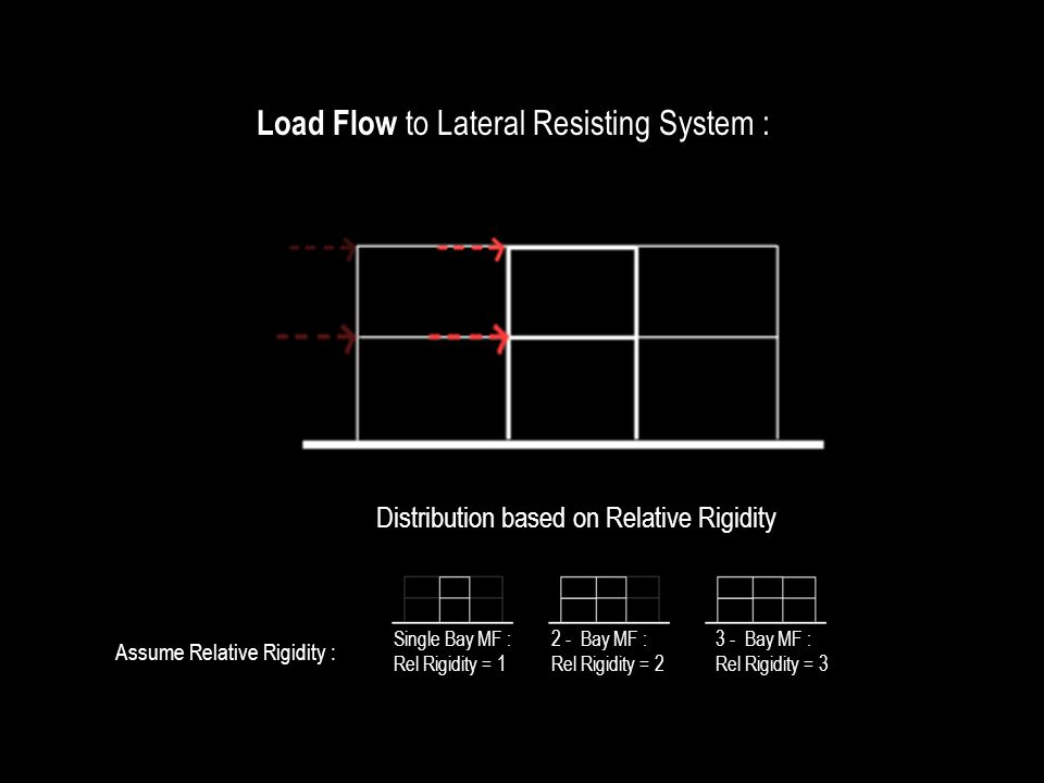Load Flow to Lateral Resisting System : Distribution based on Relative Rigidity Assume Relative Rigidity : Single Bay MF : Rel Rigidity = 1 2 - Bay MF : Rel Rigidity = 2 3 - Bay MF : Rel Rigidity = 3