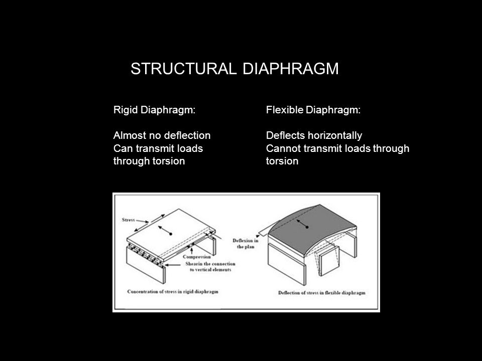 STRUCTURAL DIAPHRAGM Rigid Diaphragm: Almost no deflection Can transmit loads through torsion Flexible Diaphragm: Deflects horizontally Cannot transmit loads through torsion