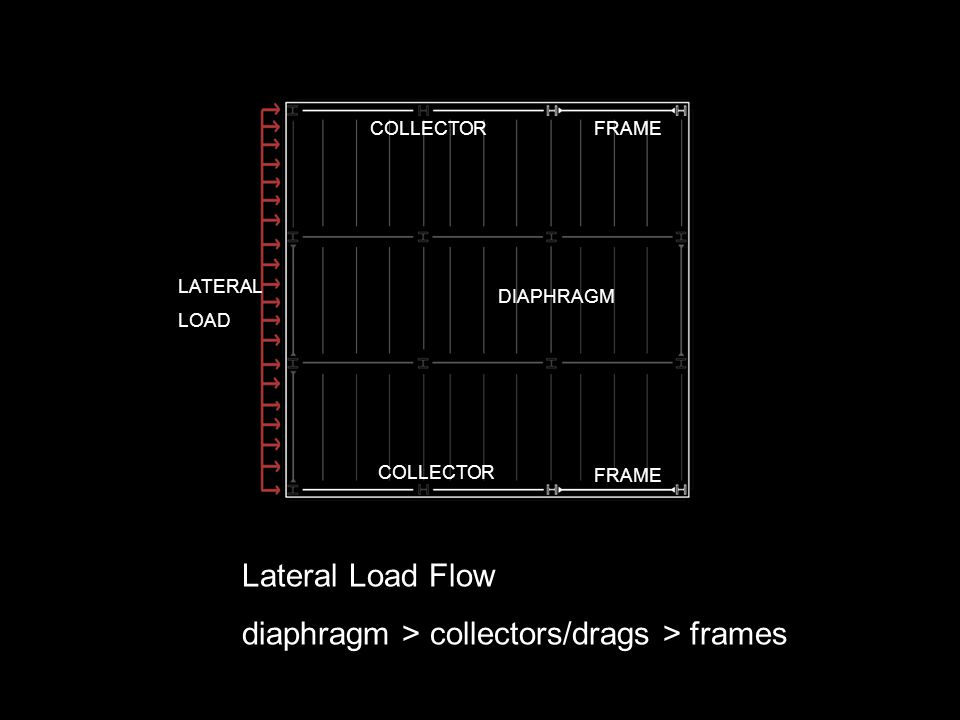 Lateral Load Flow diaphragm > collectors/drags > frames DIAPHRAGM COLLECTOR FRAME LATERAL LOAD