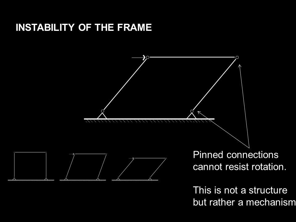 INSTABILITY OF THE FRAME Pinned connections cannot resist rotation.
