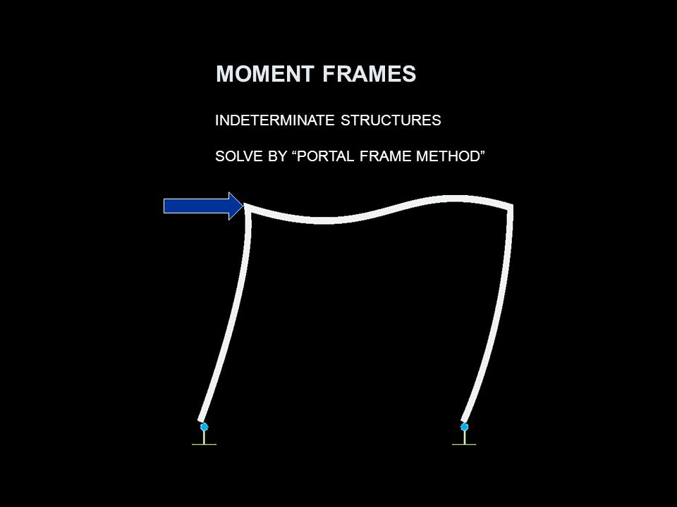 INDETERMINATE STRUCTURES SOLVE BY PORTAL FRAME METHOD