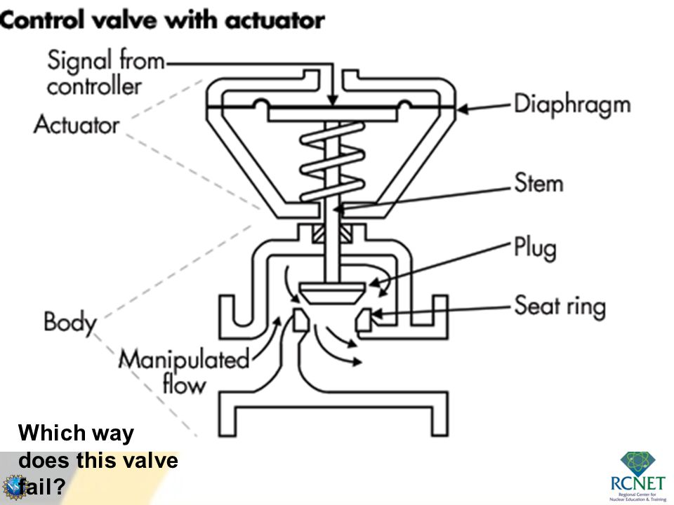 Which way do each of these actuators fail?