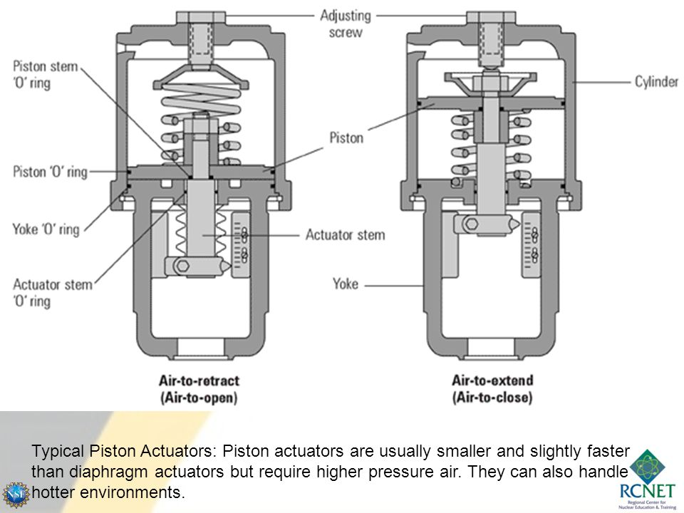 Purpose of a Valve Positioner Convert low volume control air signal to a proportionally higher volume air pressure which is applied to an actuator to