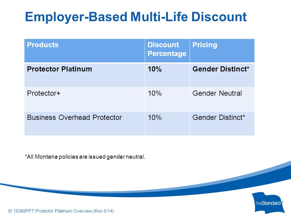 © 2010 Standard Insurance Company SI 15395PPT Protector Platinum Overview (Rev 5/14) ProductsDiscount Percentage Pricing Protector Platinum10%Gender Distinct* Protector+10%Gender Neutral Business Overhead Protector10%Gender Distinct* Employer-Based Multi-Life Discount *All Montana policies are issued gender neutral.