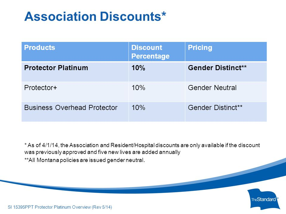 © 2010 Standard Insurance Company SI 15395PPT Protector Platinum Overview (Rev 5/14) ProductsDiscount Percentage Pricing Protector Platinum10%Gender Distinct** Protector+10%Gender Neutral Business Overhead Protector10%Gender Distinct** Association Discounts* * As of 4/1/14, the Association and Resident/Hospital discounts are only available if the discount was previously approved and five new lives are added annually **All Montana policies are issued gender neutral.