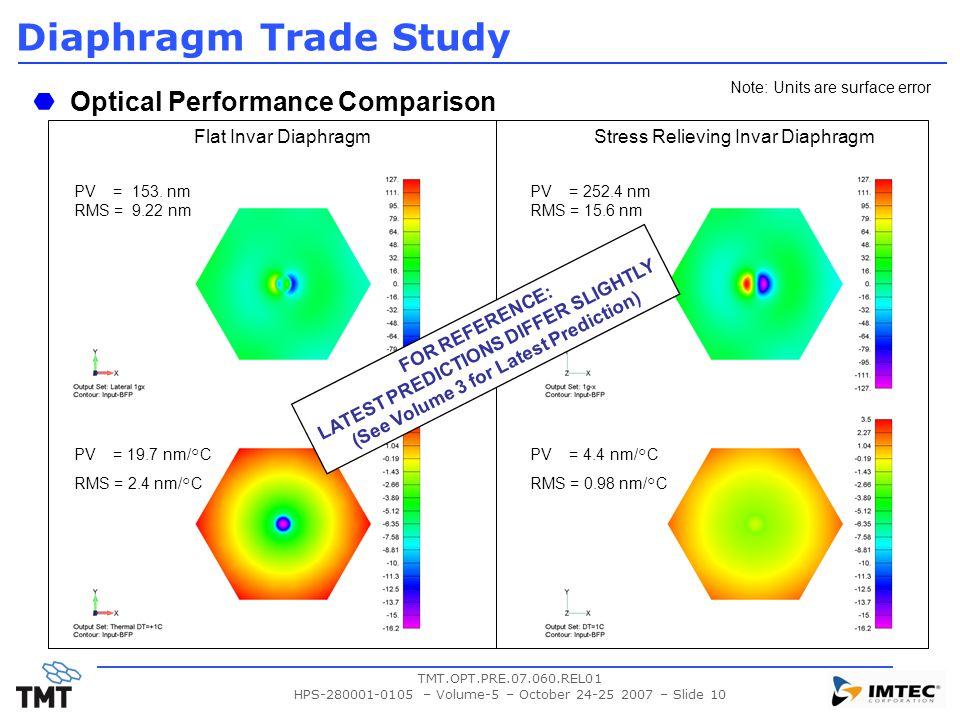 TMT.OPT.PRE.07.060.REL01 HPS-280001-0105 – Volume-5 – October 24-25 2007 – Slide 10 Diaphragm Trade Study Optical Performance Comparison Flat Invar DiaphragmStress Relieving Invar Diaphragm PV = 153.