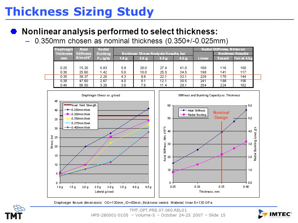 TMT.OPT.PRE.07.060.REL01 HPS-280001-0105 – Volume-5 – October 24-25 2007 – Slide 15 Thickness Sizing Study Nonlinear analysis performed to select thickness: –0.350mm chosen as nominal thickness (0.350+/-0.025mm) Nominal Design