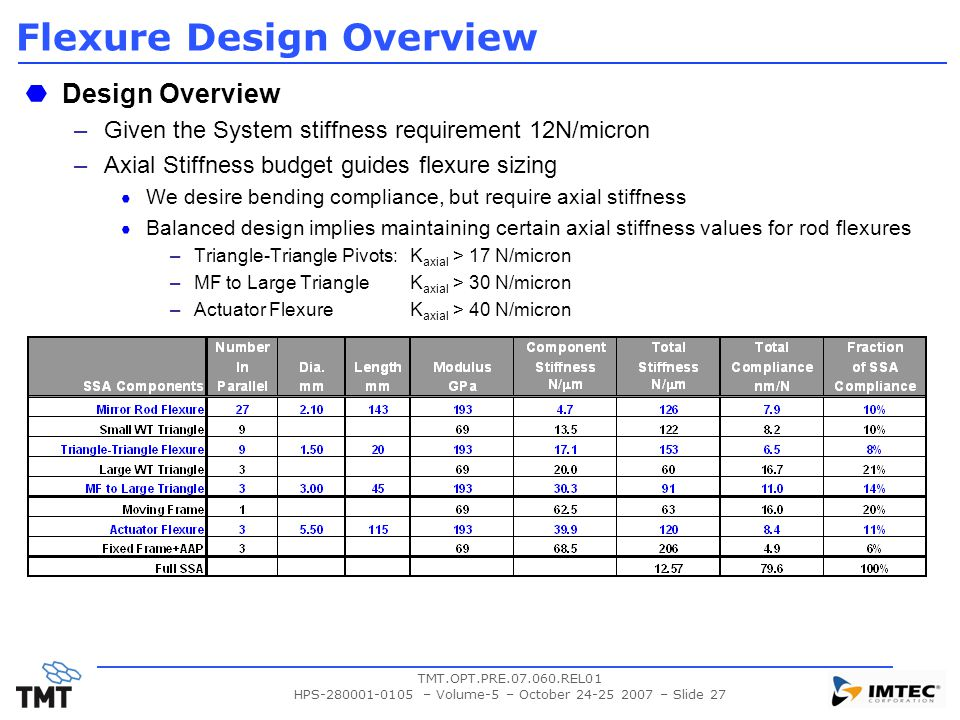 TMT.OPT.PRE.07.060.REL01 HPS-280001-0105 – Volume-5 – October 24-25 2007 – Slide 27 Flexure Design Overview Design Overview –Given the System stiffness requirement 12N/micron –Axial Stiffness budget guides flexure sizing We desire bending compliance, but require axial stiffness Balanced design implies maintaining certain axial stiffness values for rod flexures –Triangle-Triangle Pivots: K axial > 17 N/micron –MF to Large TriangleK axial > 30 N/micron –Actuator FlexureK axial > 40 N/micron