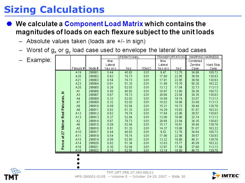 TMT.OPT.PRE.07.060.REL01 HPS-280001-0105 – Volume-5 – October 24-25 2007 – Slide 30 Sizing Calculations We calculate a Component Load Matrix which contains the magnitudes of loads on each flexure subject to the unit loads –Absolute values taken (loads are +/- in sign) –Worst of g x or g y load case used to envelope the lateral load cases –Example: