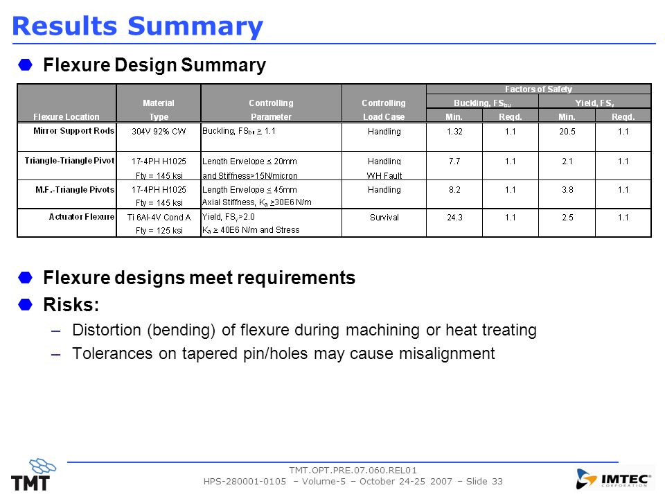 TMT.OPT.PRE.07.060.REL01 HPS-280001-0105 – Volume-5 – October 24-25 2007 – Slide 33 Results Summary Flexure Design Summary Flexure designs meet requirements Risks: –Distortion (bending) of flexure during machining or heat treating –Tolerances on tapered pin/holes may cause misalignment