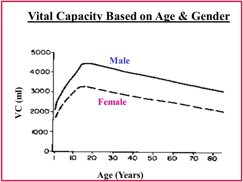 Vital Capacity Based on Age & Gender Male Female VC (ml) Age (Years)